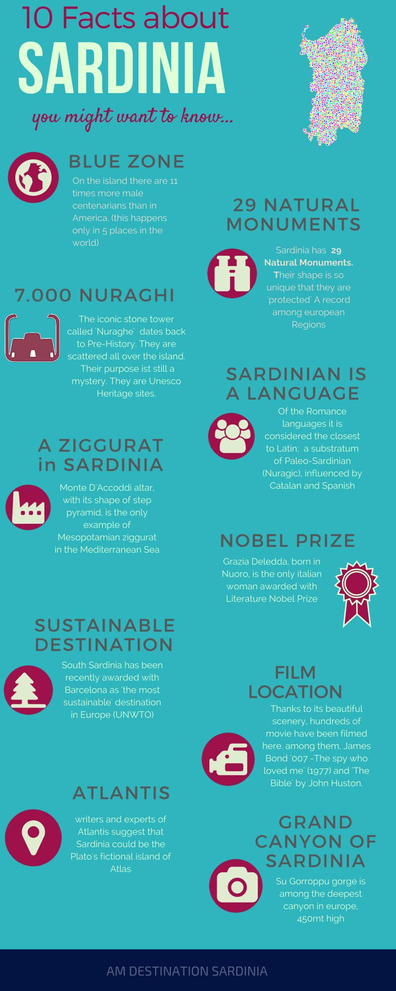Sardinia 10 interesting facts